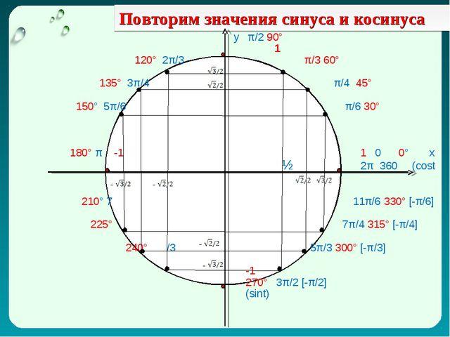 Повторим значения синуса и косинуса у π/2 90° 1 120° 2π/3 π/3 60° 135° 3π/4 π...