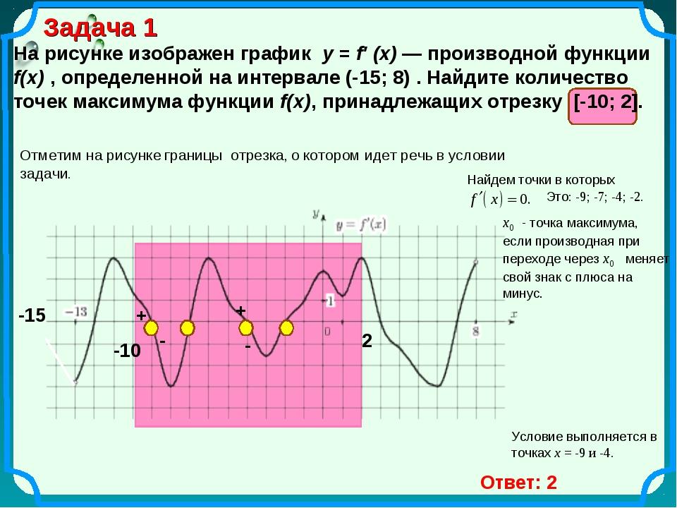 Задача 1 На рисунке изображен график y = f′ (x) — производной функции f(x) ,...