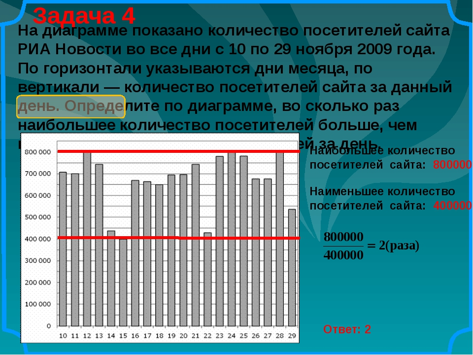 Задача 4 Ответ: 2 На диаграмме показано количество посетителей сайта РИА Ново...