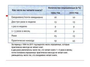 За период с 1994 по 2011 год выросло число опрошенных, которые практически ни