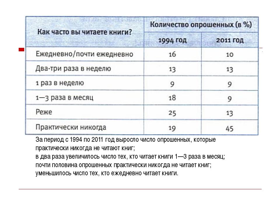 За период с 1994 по 2011 год выросло число опрошенных, которые практически ни...