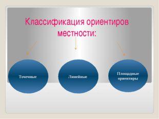 Классификация ориентиров местности: Точечные Линейные Площадные ориентиры
