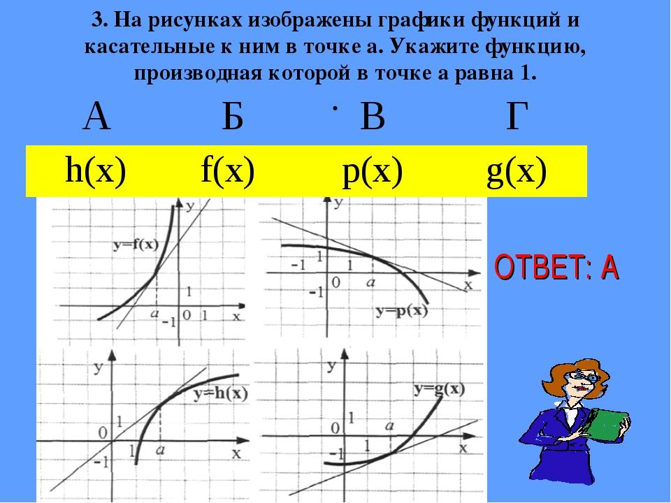 3. На рисунках изображены графики функций и касательные к ним в точке а. Ука...