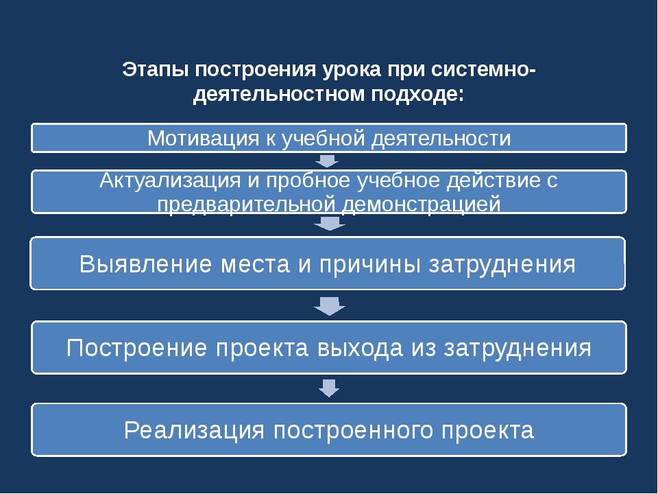 Этапы построения урокапри системно-деятельностном подходе: