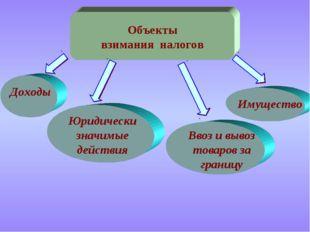 Объекты взимания налогов Доходы Имущество Юридически значимые действия Ввоз и