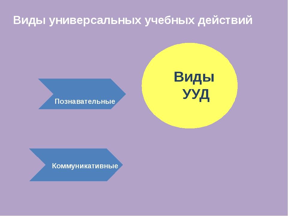 Виды универсальных учебных действий Виды УУД Познавательные Коммуникативные