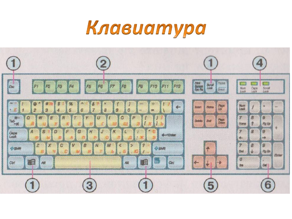 Фото группы клавиш