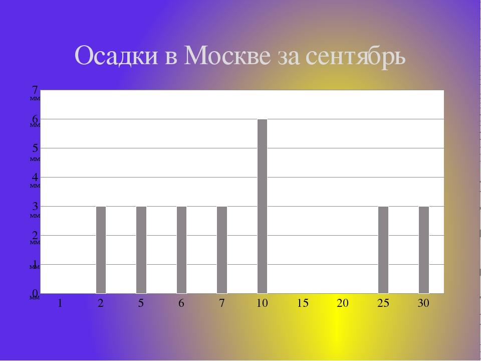 Осадки в Москве за сентябрь
