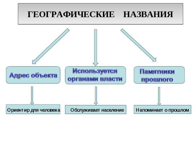 ГЕОГРАФИЧЕСКИЕ НАЗВАНИЯ Ориентир для человека Обслуживает население Напоминае...