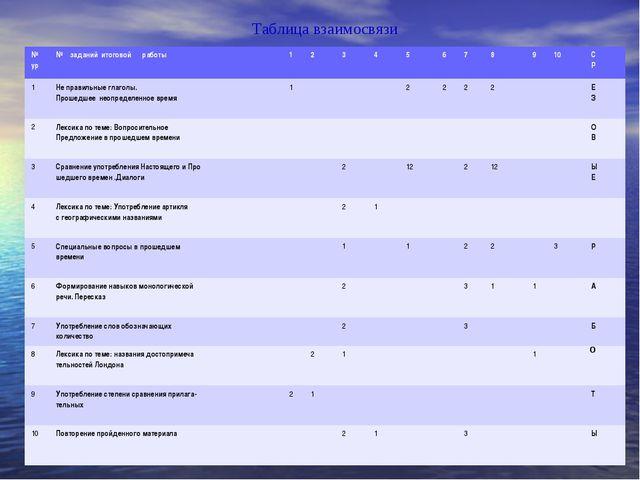 Таблица взаимосвязи № ур№ заданий итоговой работы 12345678910С Р...