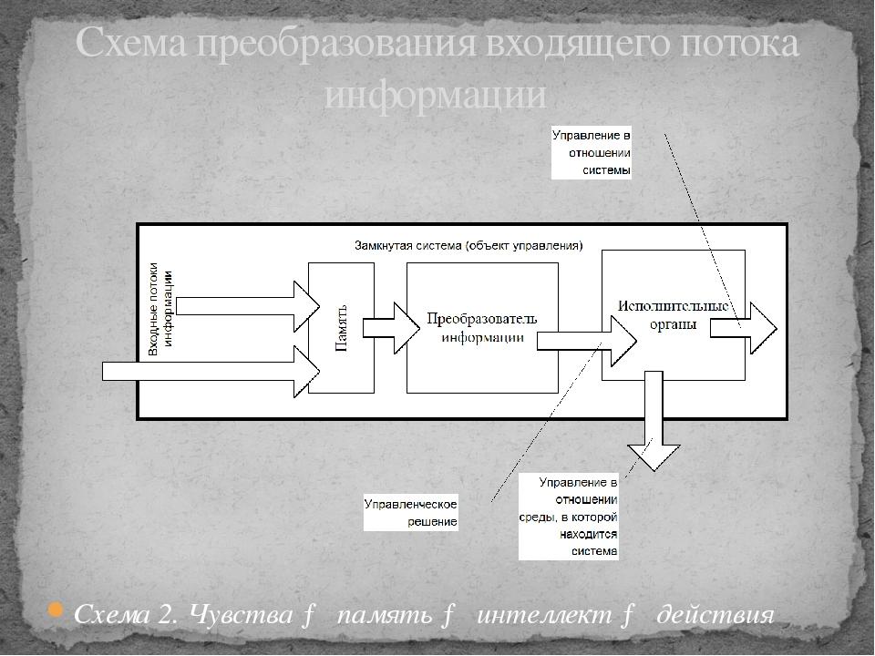 Схема 2. Чувства → память → интеллект → действия Схема преобразования входяще...