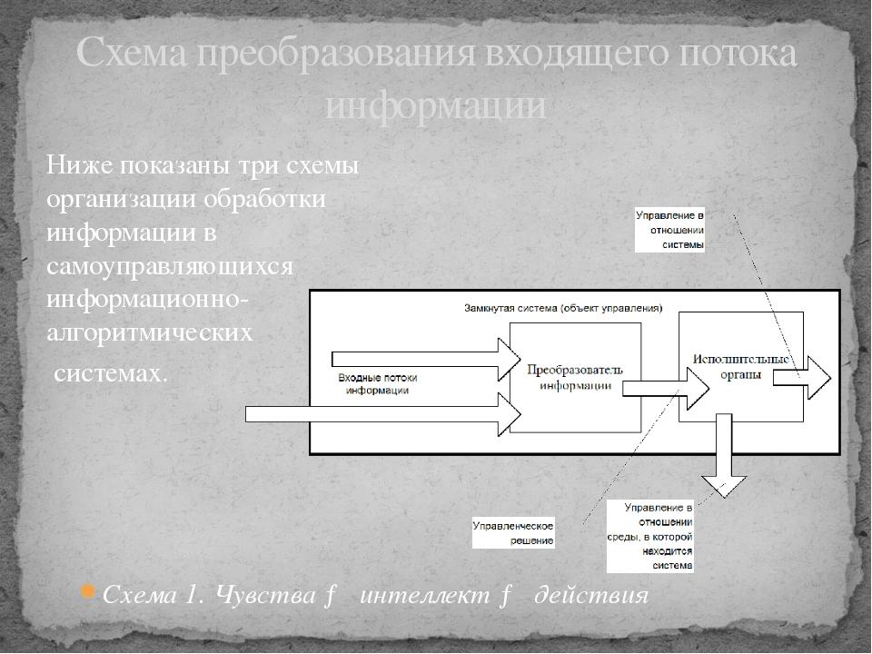 Схема 1. Чувства → интеллект → действия Схема преобразования входящего потока...