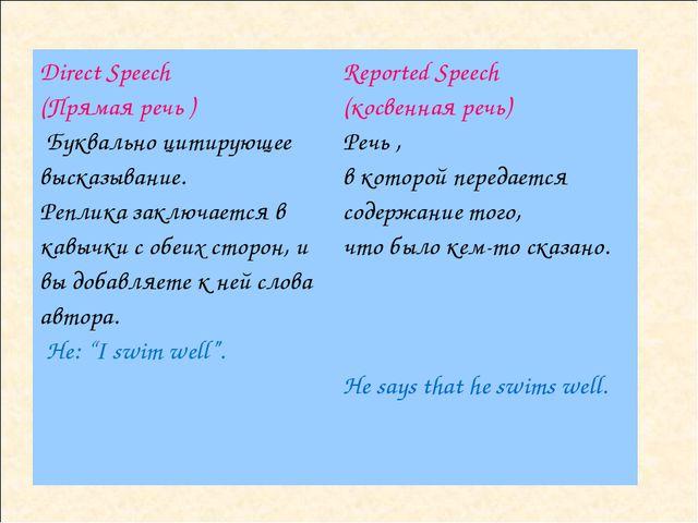 Direct Speech (Прямая речь) Буквально цитирующее высказывание. Реплика закл...