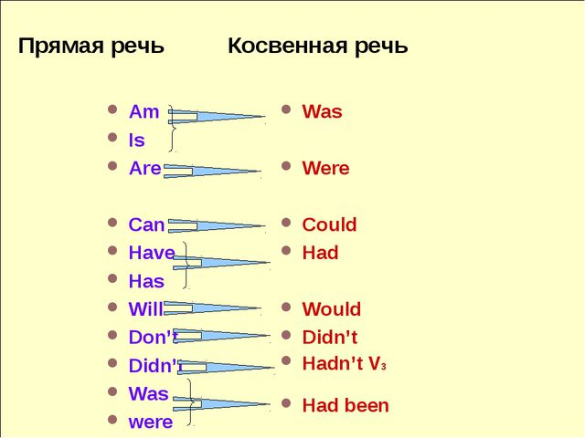 Прямая речь Косвенная речь Am Is Are Can Have Has Will Don't Didn't Was were...