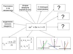 Разложение на множители выделение полного квадрата ? ? ? С помощью номограммы