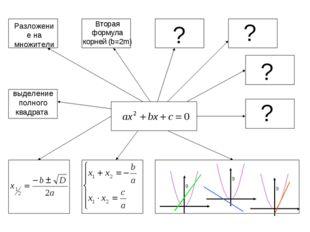 Разложение на множители выделение полного квадрата ? ? ? ? Вторая формула кор