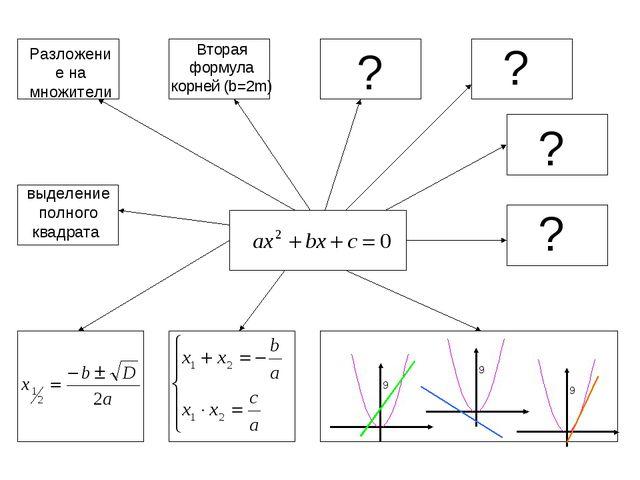Разложение на множители выделение полного квадрата ? ? ? ? Вторая формула кор...