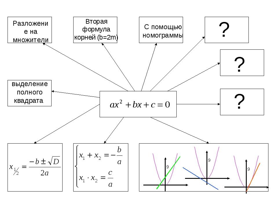 Разложение на множители выделение полного квадрата ? ? ? С помощью номограммы...