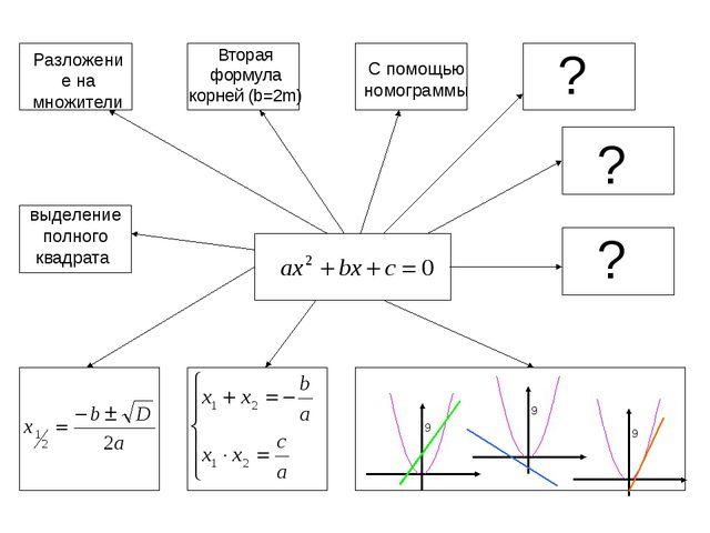 Разложение на множители выделение полного квадрата ? ? ? С помощью номограмм...