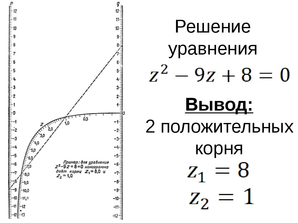 Решение уравнения Вывод: 2 положительных корня