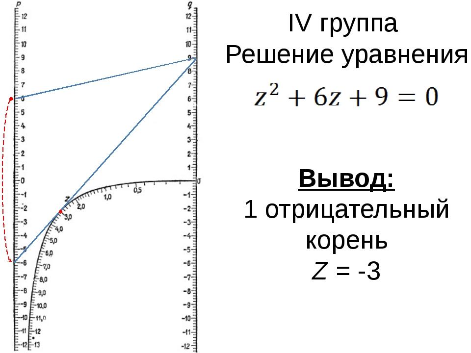 IV группа Решение уравнения Вывод: 1 отрицательный корень Z = -3