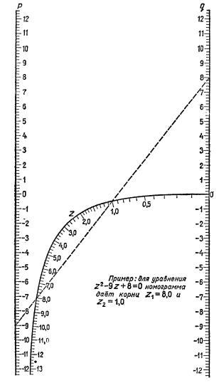 номограмма из брадиса - переделанная.png