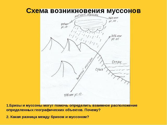 Схема возникновения муссонов 1.Бризы и муссоны могут помочь определить взаимн...