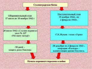 Сталинградская битва Оборонительный этап 17 июля по 18 ноября 1942 г 28 июля