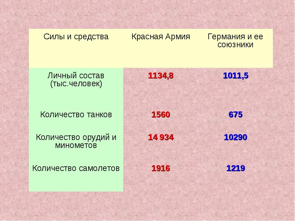 Силы и средстваКрасная АрмияГермания и ее союзники Личный состав (тыс.челов...