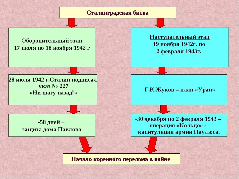 Сталинградская битва Оборонительный этап 17 июля по 18 ноября 1942 г 28 июля...