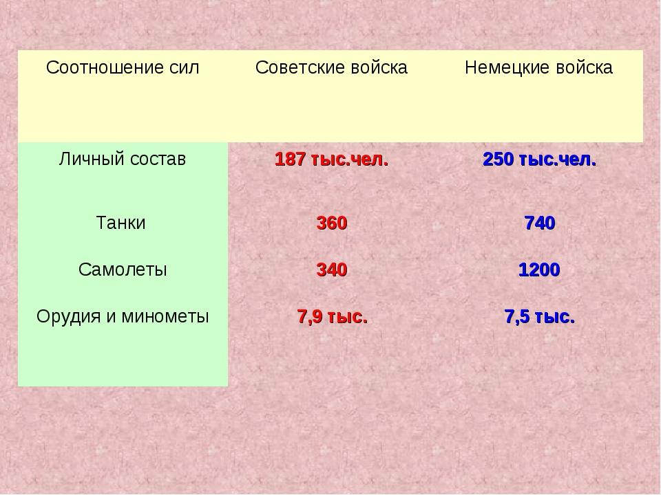 Соотношение силСоветские войскаНемецкие войска Личный состав187 тыс.чел.2...