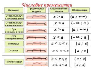 Числовые промежутки Название Графическая модель Аналитическая модель Обозначе