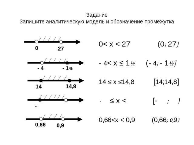 Задание Запишите аналитическую модель и обозначение промежутка - 4 14 0,66 0,...