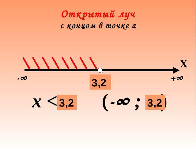 Открытый луч с концом в точке а -∞ +∞ а х < a (-∞ ; а ) 3,2 Х 3,2 3,2