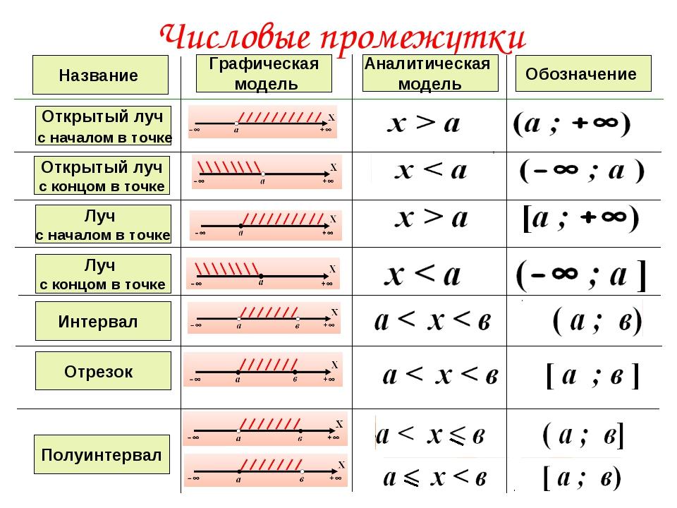 Числовые промежутки Название Графическая модель Аналитическая модель Обозначе...