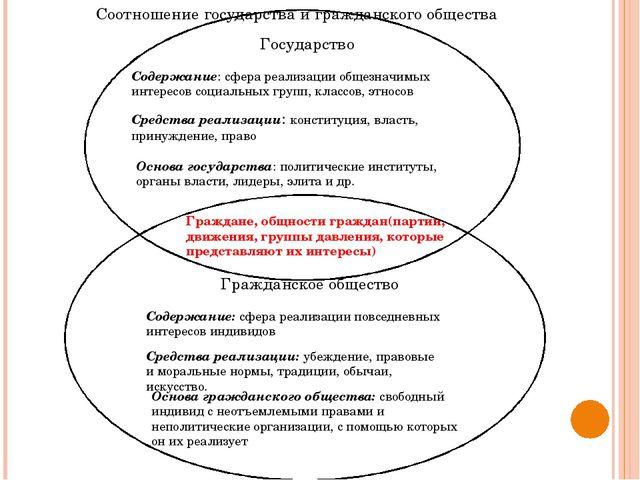 Государство Содержание: сфера реализации общезначимых интересов социальных г...