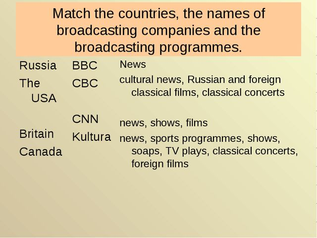 Match the countries, the names of broadcasting companies and the broadcasting...