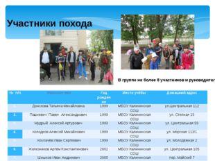 Участники похода В группе не более 8 участников и руководитель №п/п Фамилия