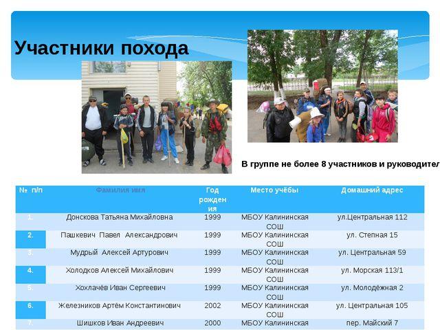 Участники похода В группе не более 8 участников и руководитель №п/п Фамилия...
