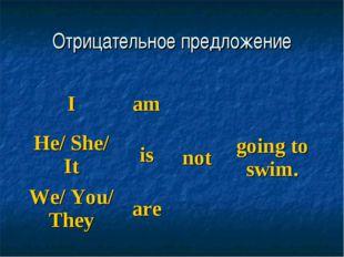 Отрицательное предложение Iamnotgoing to swim. He/ She/ Itis We/ You/ Th