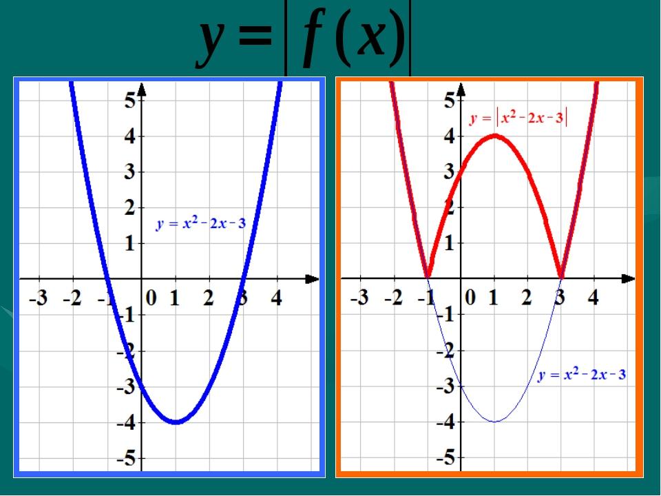 Графики с модулями примеры решений