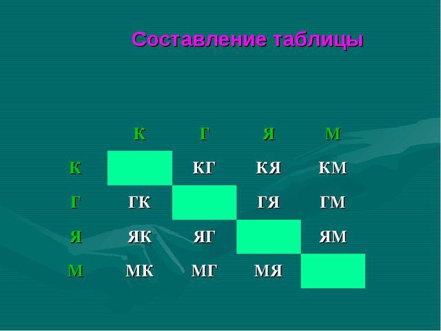 Составление таблицы КГЯМ ККГКЯКМ ГГКГЯГМ ЯЯКЯГЯМ ММКМГМЯ