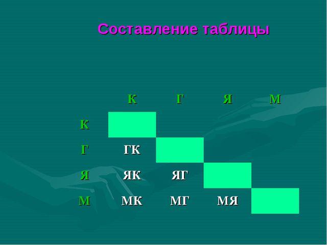 Составление таблицы КГЯМ К ГГК ЯЯКЯГ ММКМГМЯ