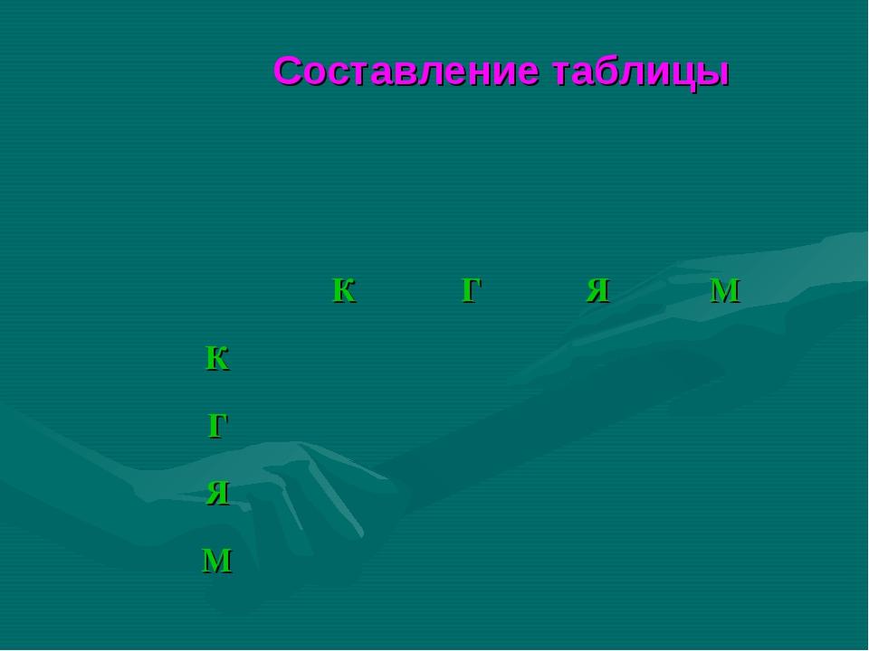 Составление таблицы КГЯМ К Г Я М