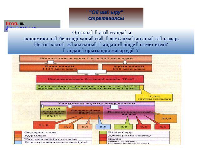 """""""Ой шақыру"""" стратегиясы ІІтоп. ■. Анықтаңыз... Орталық Қазақстандағы экономик..."""