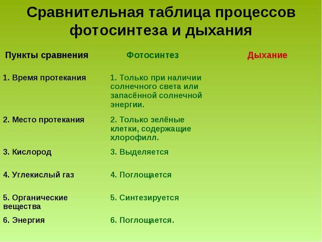 Сравнительная таблица процессов фотосинтеза и дыхания Пункты сравнения Фотос...