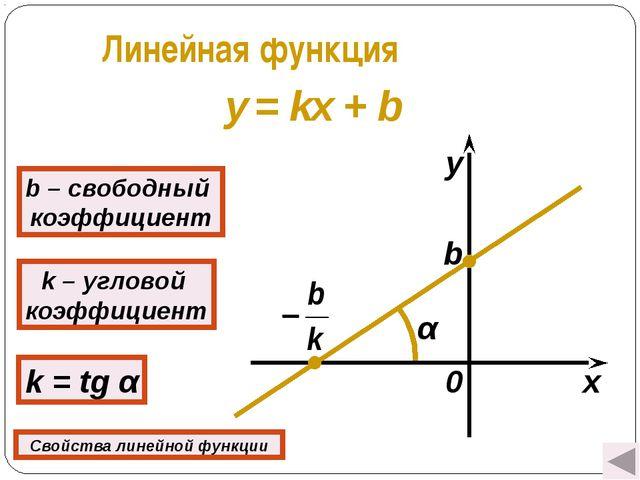 Линейная функция y = kx + b k – угловой коэффициент k = tg α b – свободный ко...