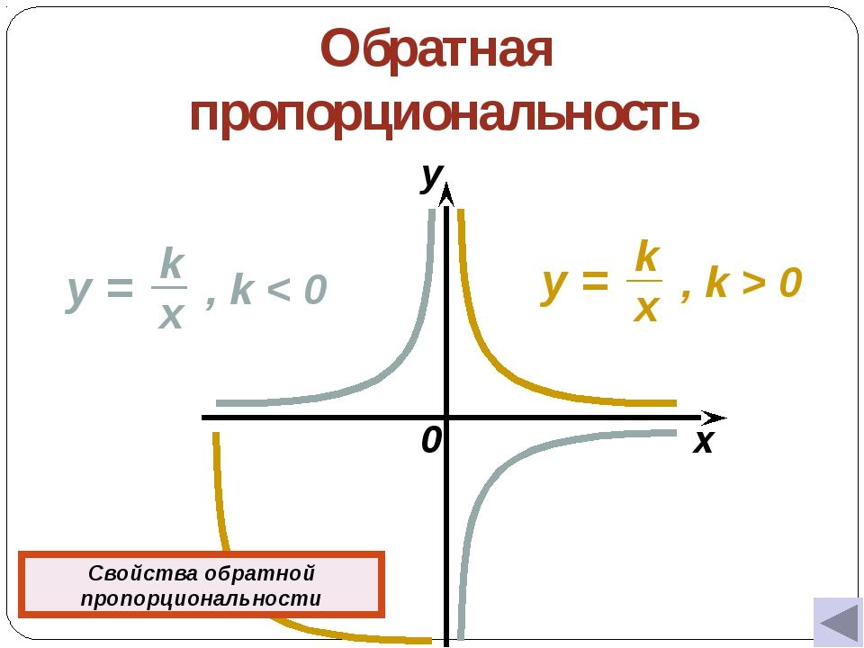 Обратная пропорциональность 0 x y Свойства обратной пропорциональности y = ,...