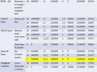 ВТБ – 24 Ипотека сгосударственнойподдерж кой 20 400000 11 220000 0 0 1820000