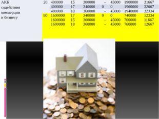 АКБ содействия коммерции и бизнесу 20 400000 15 300000 - 45000 1900000 31667